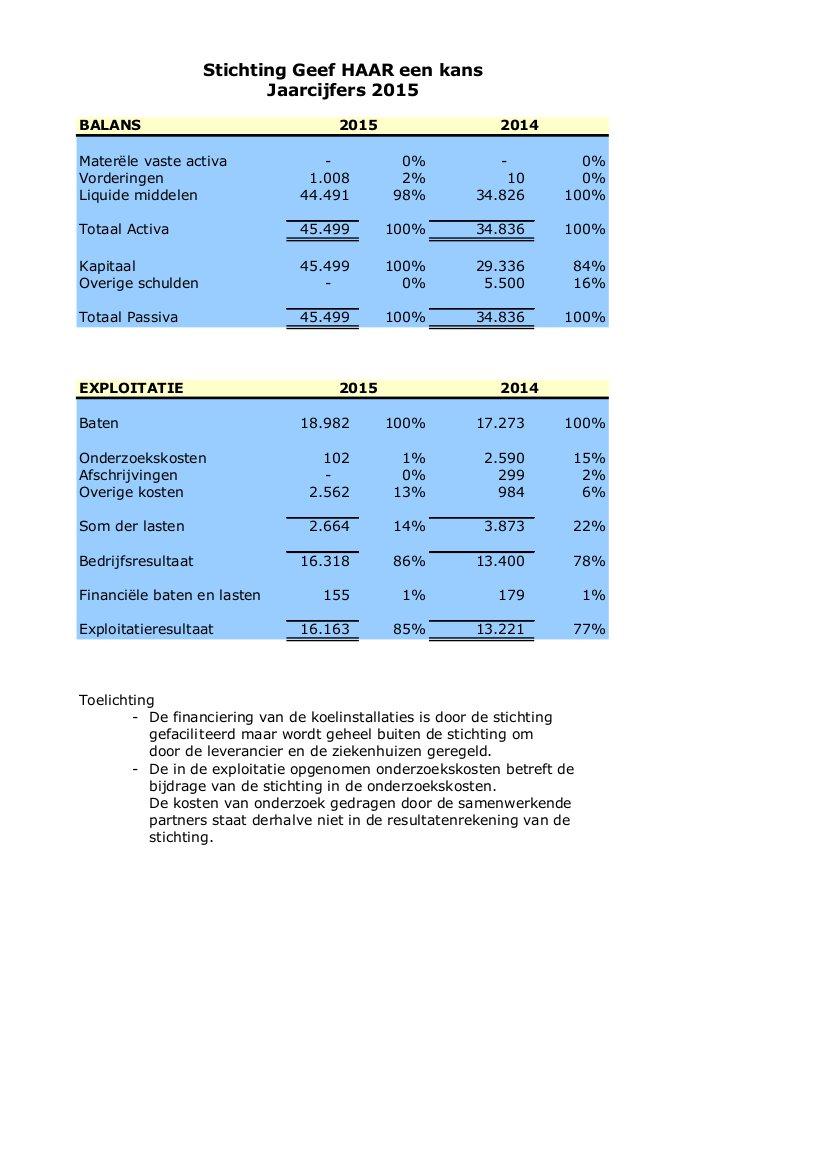jaarcijfers-2016-05-14